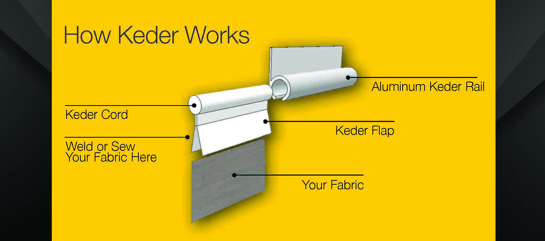 How Keder Work Diagram